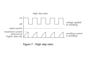 Stepping Motor Figure 7