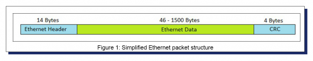 Figure 1, Simplified Ethernet Packet Structure