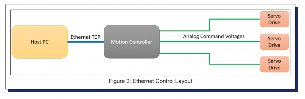 Figure 2, ethernet control layout