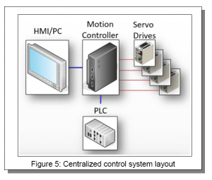 Figure 5, Centralized Control System Layout